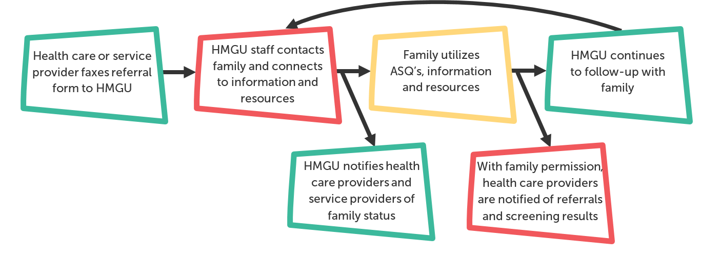 HMG Referral Process